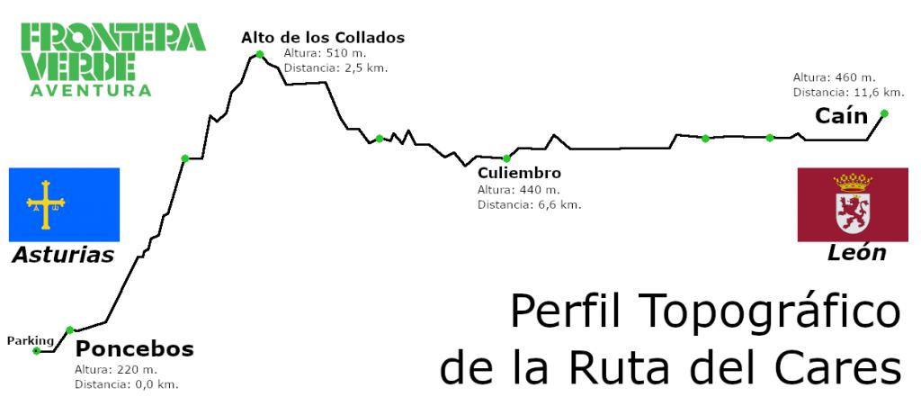 Perfil topográfico de la ruta del Cares